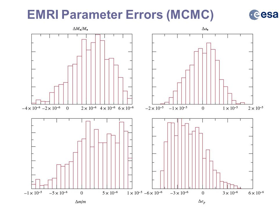 43 B F Schutz NGO 02 April 2012 EMRI Parameter Errors (MCMC)