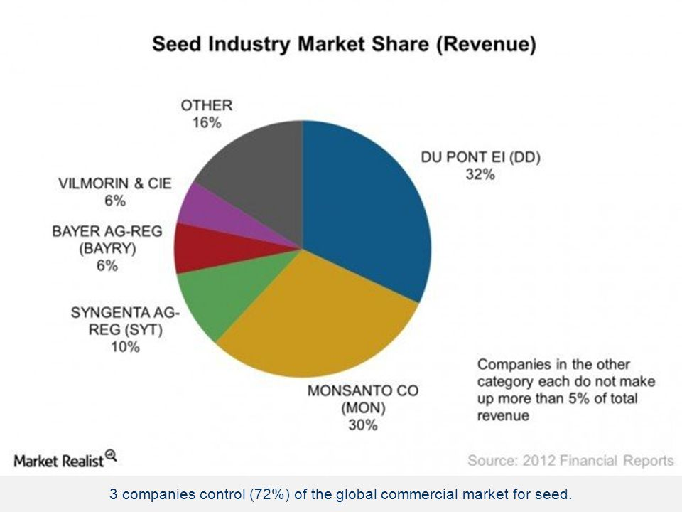 Monsanto 26% DuPont Pioneer 18.2% Syngenta 9.2% Vilmorin 4.8% All Other 24.7% Winfield 3.9% KWS 3.6% Bayer 3.3% Dow 3.1% Sakata 1.6% Takii 1.6% 3 comp