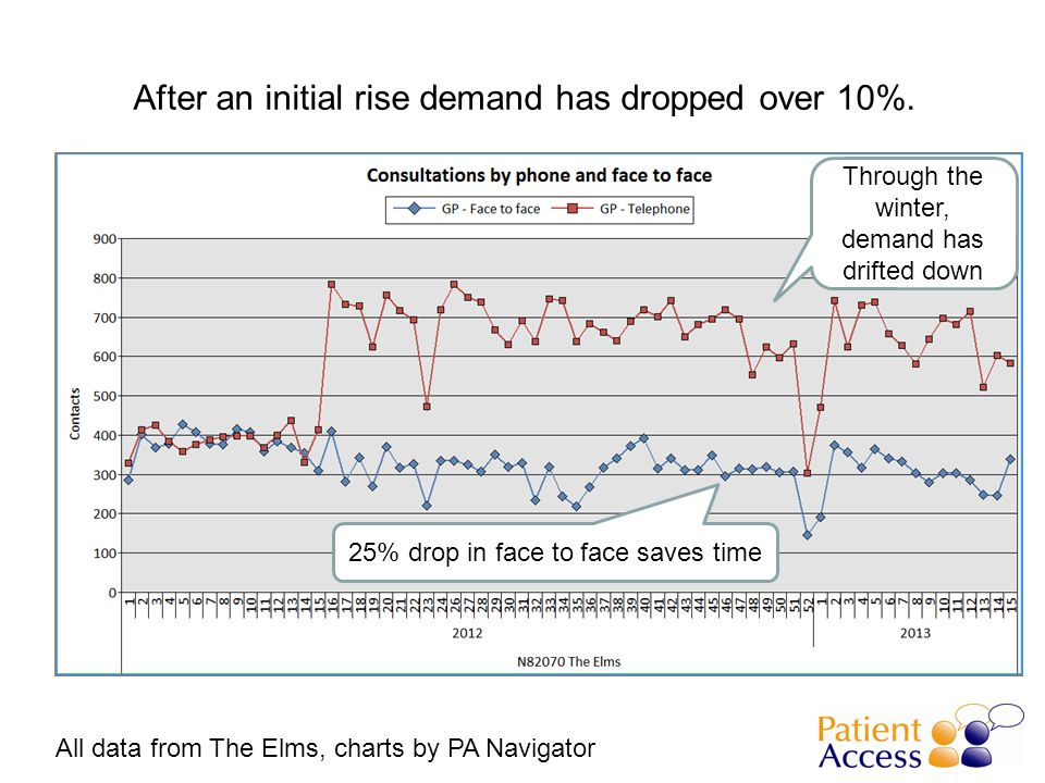 After an initial rise demand has dropped over 10%.