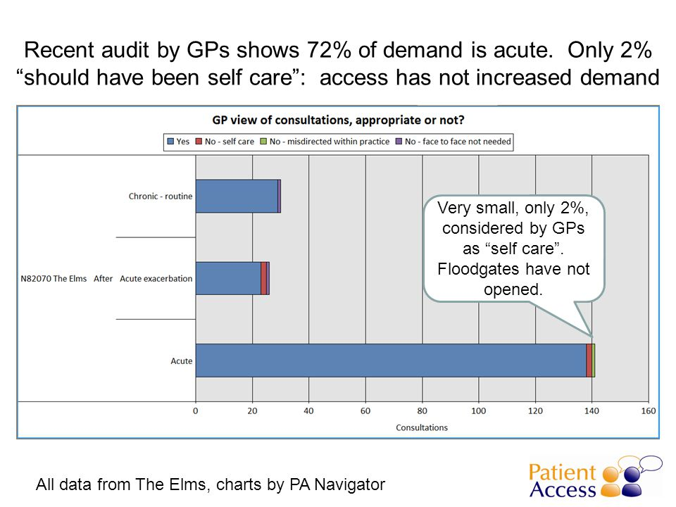 Recent audit by GPs shows 72% of demand is acute.