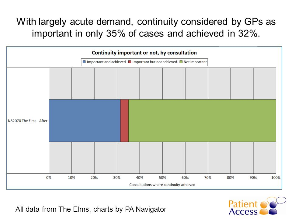 With largely acute demand, continuity considered by GPs as important in only 35% of cases and achieved in 32%.