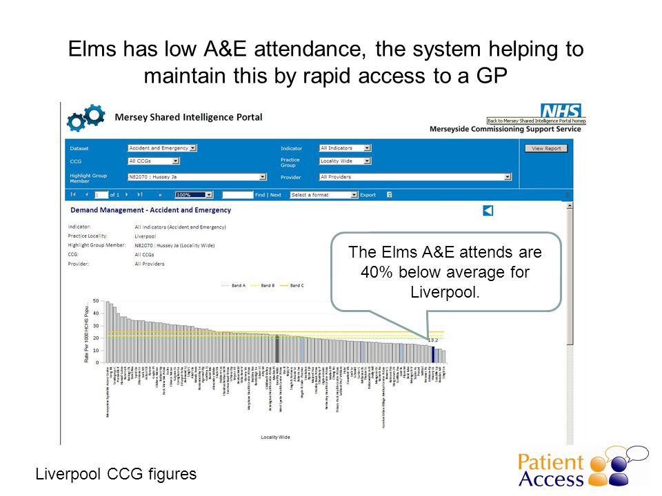 Elms has low A&E attendance, the system helping to maintain this by rapid access to a GP The Elms A&E attends are 40% below average for Liverpool.