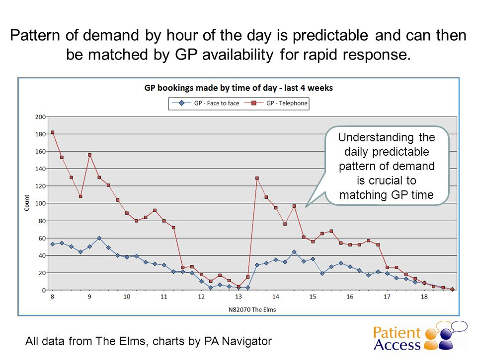 Pattern of demand by hour of the day is predictable and can then be matched by GP availability for rapid response.