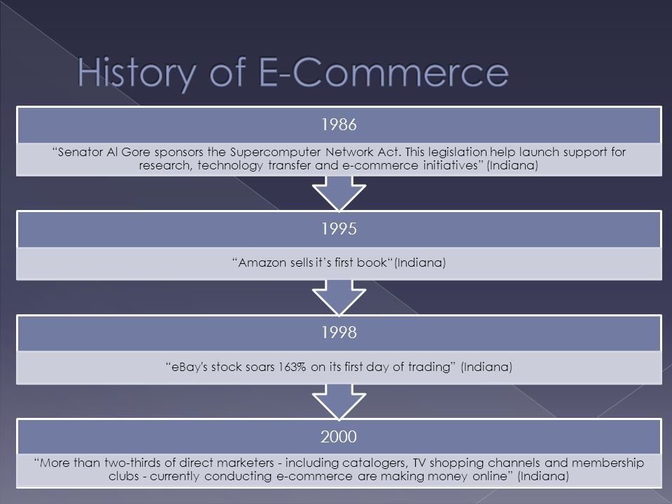 "2000 ""More than two-thirds of direct marketers - including catalogers, TV shopping channels and membership clubs - currently conducting e-commerce are"