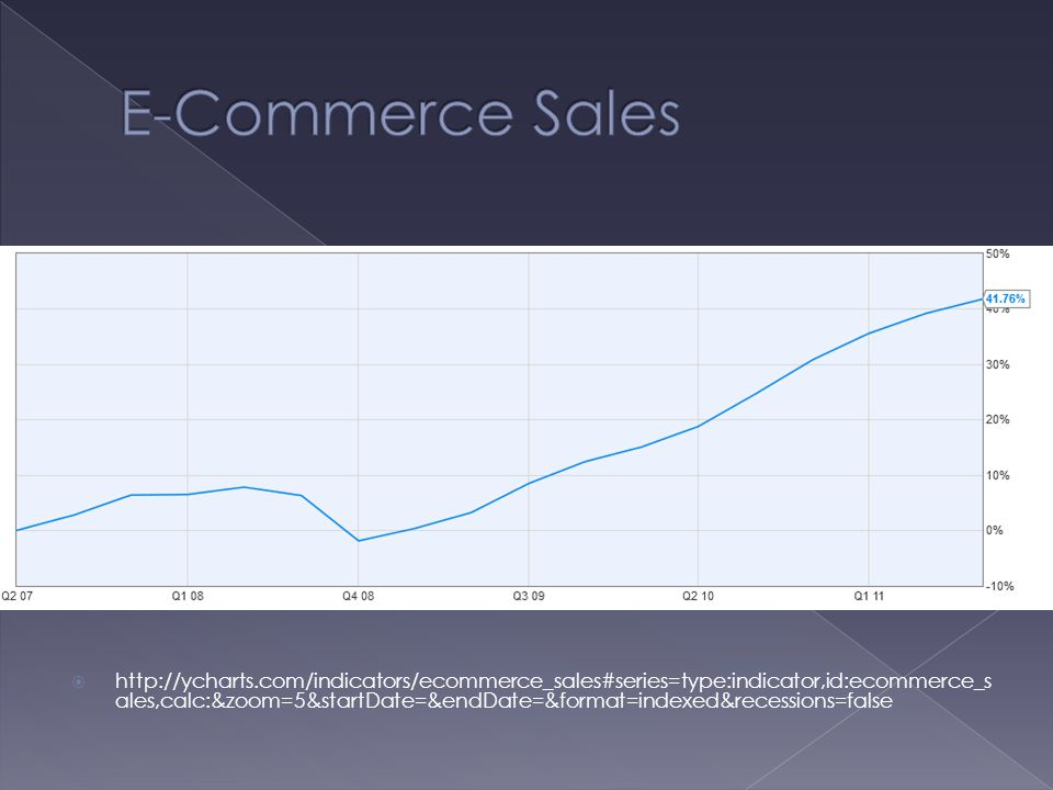  http://ycharts.com/indicators/ecommerce_sales#series=type:indicator,id:ecommerce_s ales,calc:&zoom=5&startDate=&endDate=&format=indexed&recessions=false