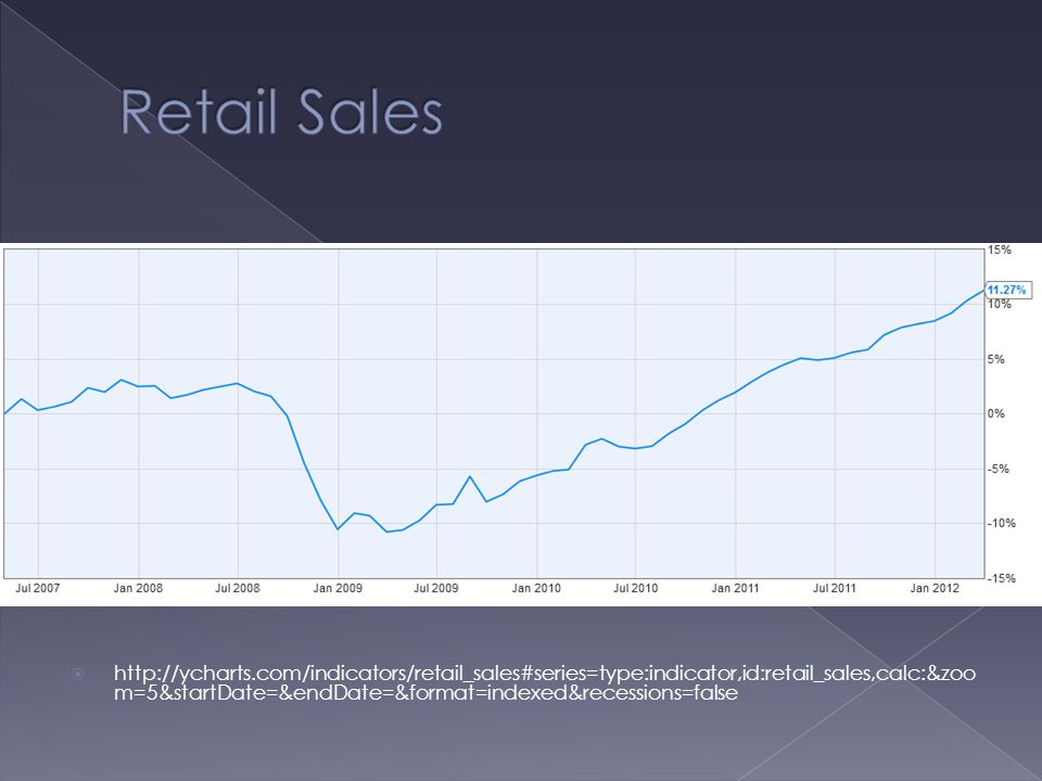  http://ycharts.com/indicators/retail_sales#series=type:indicator,id:retail_sales,calc:&zoo m=5&startDate=&endDate=&format=indexed&recessions=false