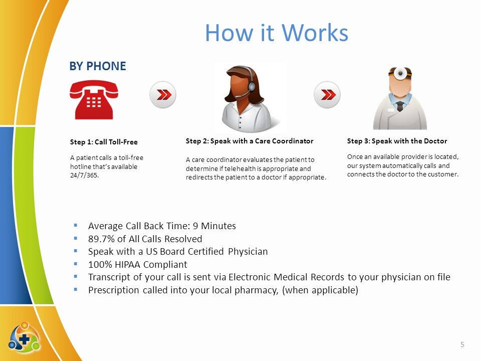 5 How it Works Step 1: Call Toll-Free A patient calls a toll-free hotline that's available 24/7/365.