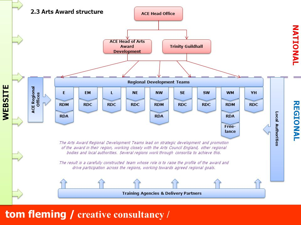 tom fleming / creative consultancy / 6.