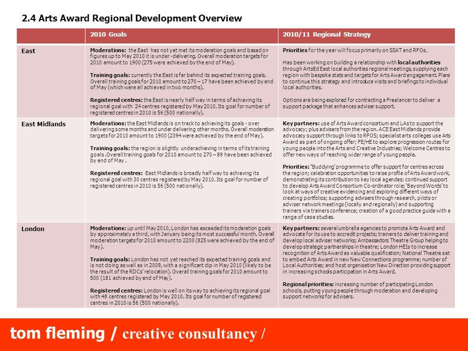 tom fleming / creative consultancy / 7.