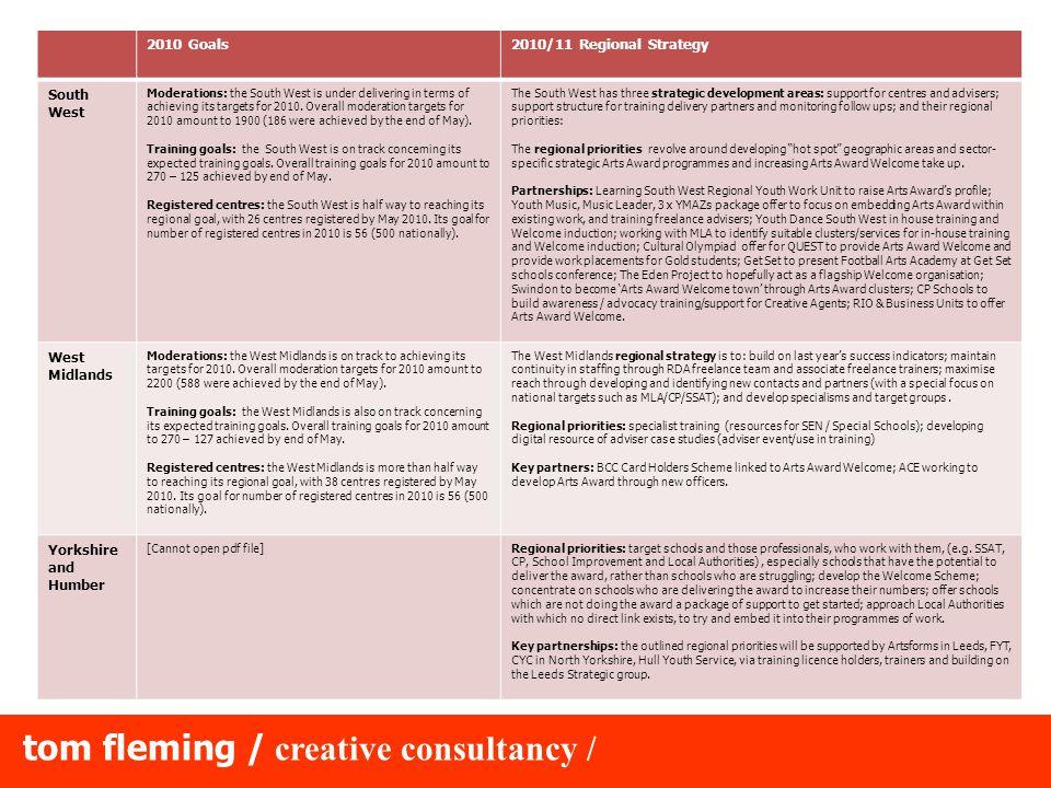 tom fleming / creative consultancy / 3.