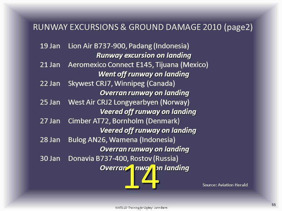 WATS 10 'Training for Safety' John Bent 55 RUNWAY EXCURSIONS & GROUND DAMAGE 2010 RUNWAY EXCURSIONS & GROUND DAMAGE 2010 (page2) Runway excursion on landing 19 JanLion Air B737-900, Padang (Indonesia) Runway excursion on landing Went off runway on landing 21 JanAeromexico Connect E145, Tijuana (Mexico) Went off runway on landing Overran runway on landing 22 JanSkywest CRJ7, Winnipeg (Canada) Overran runway on landing Veered off runway on landing 25 JanWest Air CRJ2 Longyearbyen (Norway) Veered off runway on landing ) Veered off runway on landing 27 JanCimber AT72, Bornholm (Denmark) Veered off runway on landing Overran runway on landing 28 JanBulog AN26, Wamena (Indonesia) Overran runway on landing Overran runway on landing 30 JanDonavia B737-400, Rostov (Russia) Overran runway on landing Source: Aviation Herald 14