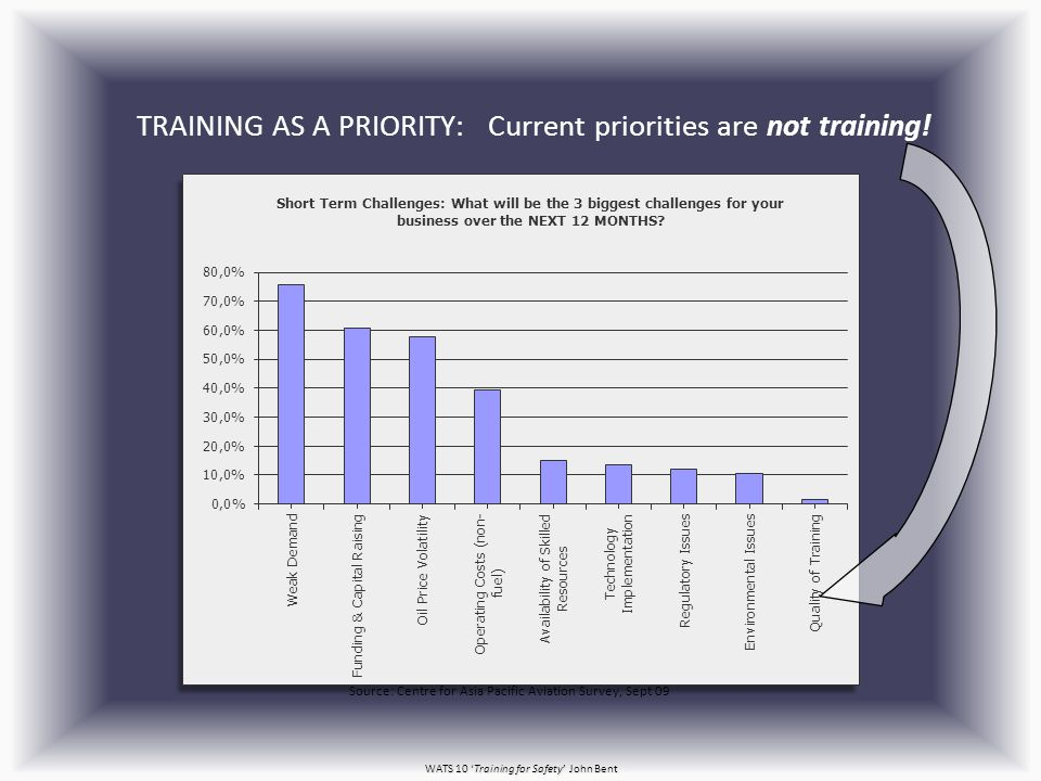 WATS 10 'Training for Safety' John Bent TRAINING AS A PRIORITY: Current priorities are not training.