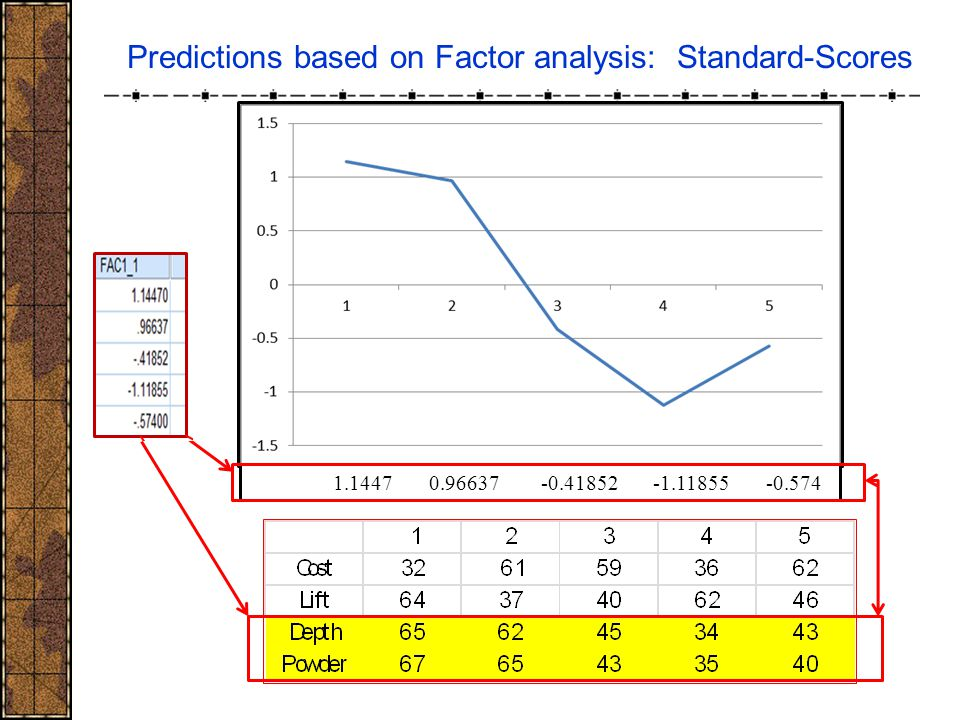 1.1447 0.96637 -0.41852 -1.11855 -0.574 Predictions based on Factor analysis: Standard-Scores