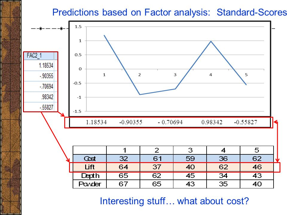 1.18534 -0.90355 - 0.70694 0.98342 -0.55827 Predictions based on Factor analysis: Standard-Scores Interesting stuff… what about cost?