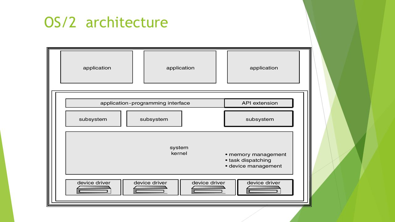 OS/2 architecture