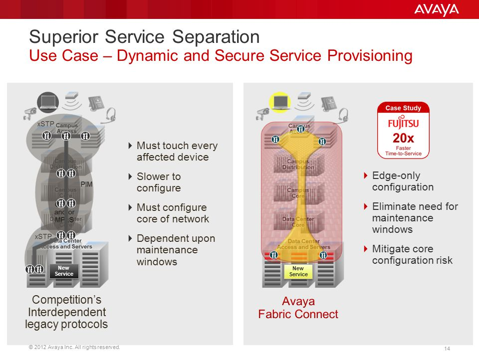 © 2012 Avaya Inc. All rights reserved. 14 Superior Service Separation Use Case – Dynamic and Secure Service Provisioning  Must touch every affected d