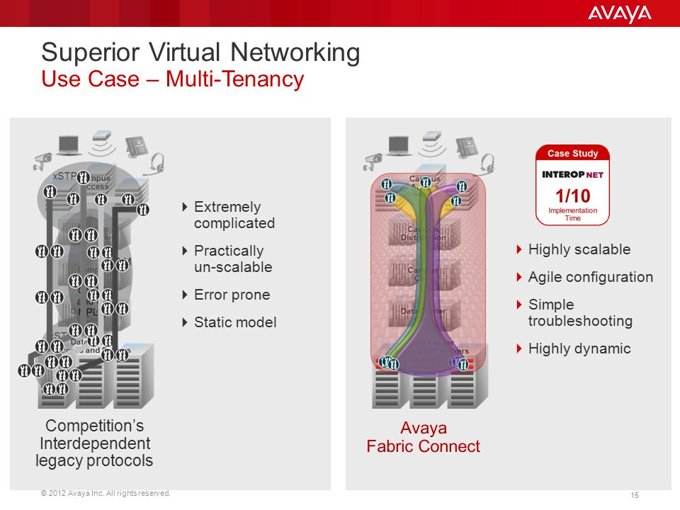 © 2012 Avaya Inc. All rights reserved. 15 Superior Virtual Networking Use Case – Multi-Tenancy Competition's Interdependent legacy protocols  Extreme