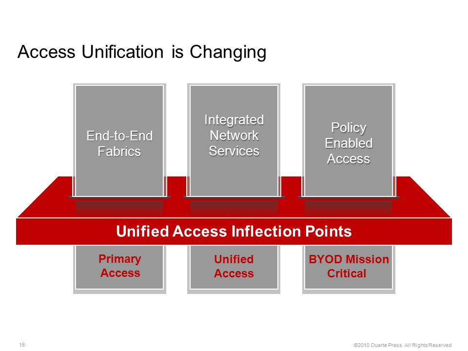 16 ©2010 Duarte Press. All Rights Reserved Access Unification is Changing Policy Enabled Access Integrated Network Services Unified Access Inflection