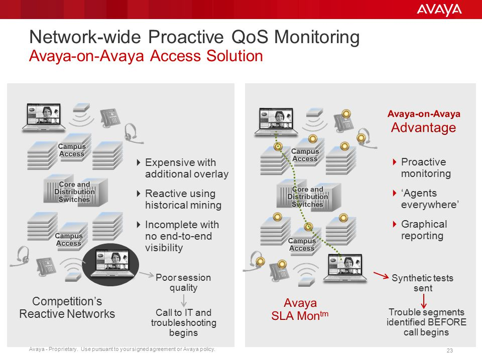 Avaya - Proprietary. Use pursuant to your signed agreement or Avaya policy. 23 Competition's Reactive Networks  Expensive with additional overlay  R