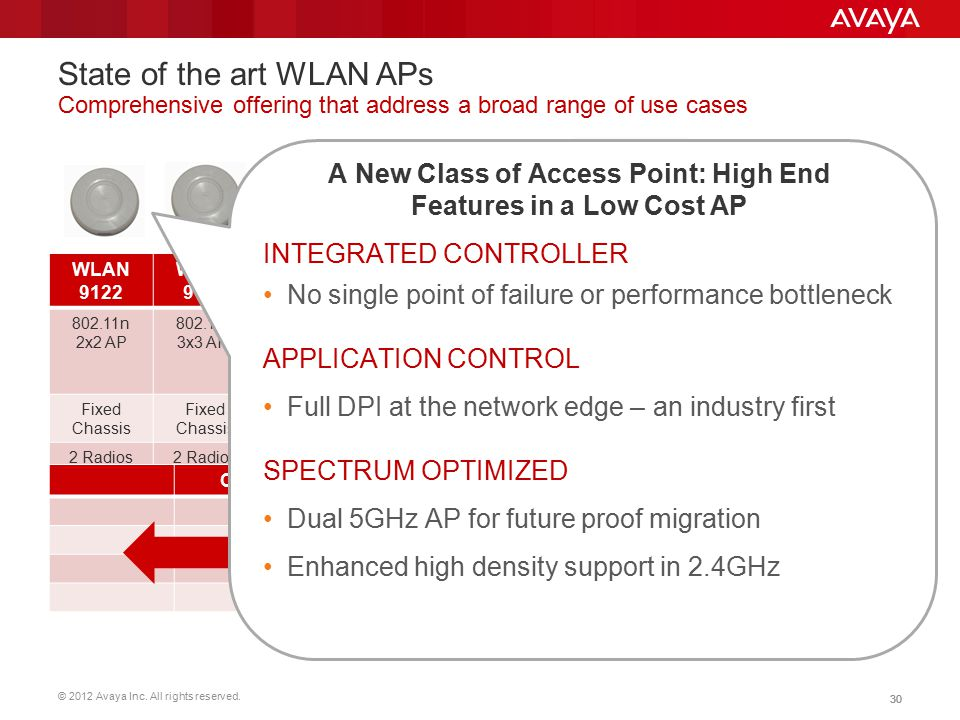 © 2012 Avaya Inc. All rights reserved. 30 State of the art WLAN APs Comprehensive offering that address a broad range of use cases Next-gen wireless w