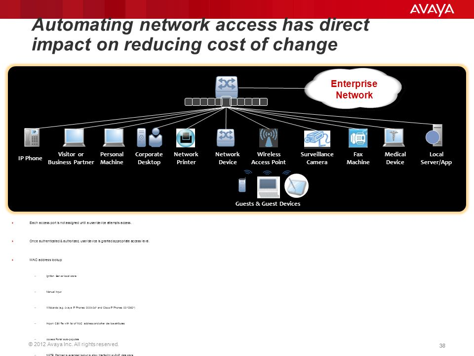 © 2012 Avaya Inc. All rights reserved. 38 Automating network access has direct impact on reducing cost of change  Each access port is not assigned un
