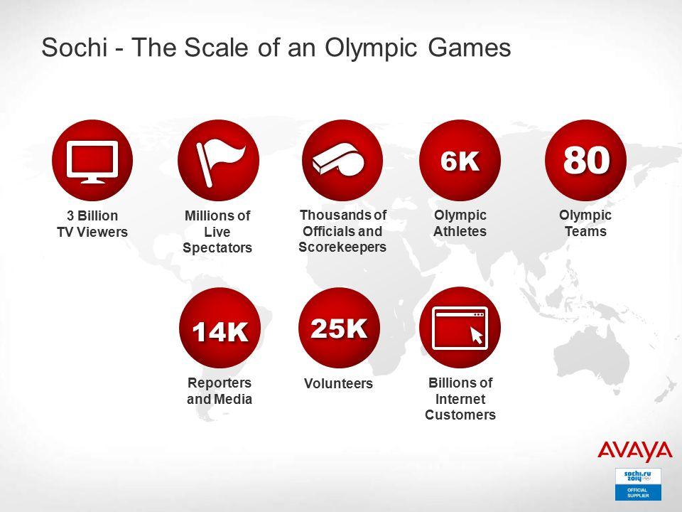 Olympic Athletes 6K6K Olympic Teams 8080 Reporters and Media 14K14K Volunteers 25K25K Billions of Internet Customers Millions of Live Spectators 3 Bil