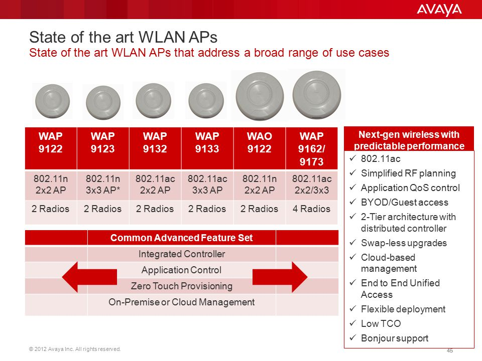 © 2012 Avaya Inc. All rights reserved. 45 State of the art WLAN APs State of the art WLAN APs that address a broad range of use cases Next-gen wireles