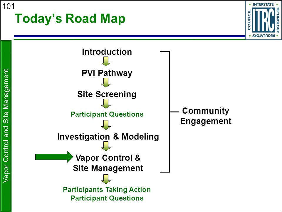 101 Today's Road Map Vapor Control and Site Management Site Screening Investigation & Modeling Introduction PVI Pathway Participant Questions Vapor Co