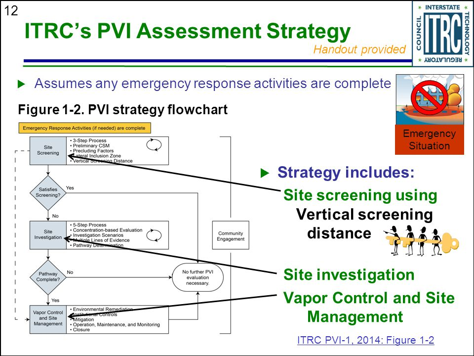 12 ITRC's PVI Assessment Strategy  Strategy includes: Site screening using Vertical screening distance Site investigation Vapor Control and Site Mana