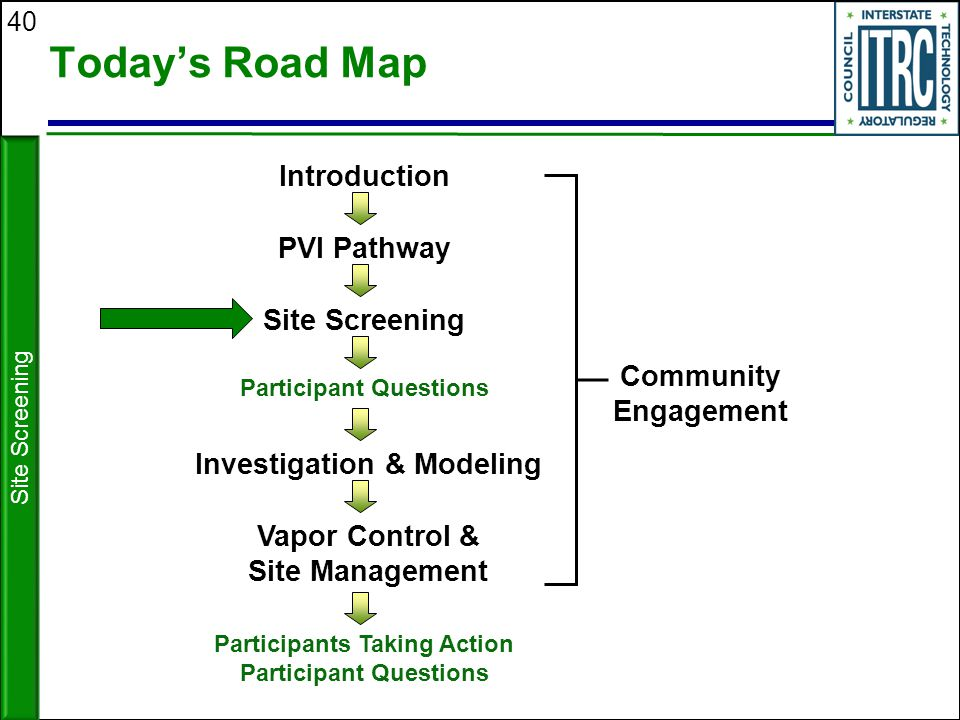 40 Today's Road Map Site Screening Investigation & Modeling Introduction PVI Pathway Participant Questions Vapor Control & Site Management Participant