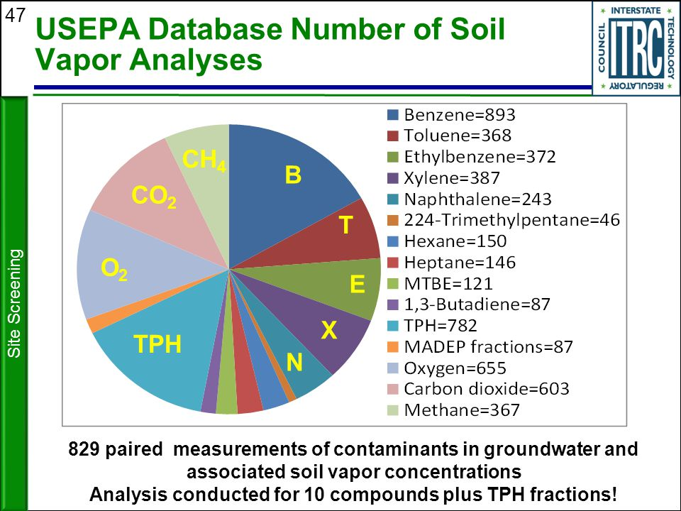 47 USEPA Database Number of Soil Vapor Analyses B T E X N TPH O2O2 CO 2 CH 4 829 paired measurements of contaminants in groundwater and associated soi