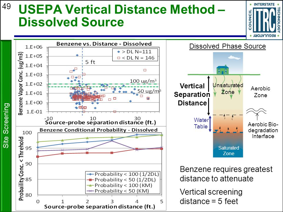 49 USEPA Vertical Distance Method – Dissolved Source Benzene requires greatest distance to attenuate Vertical screening distance = 5 feet Site Screeni