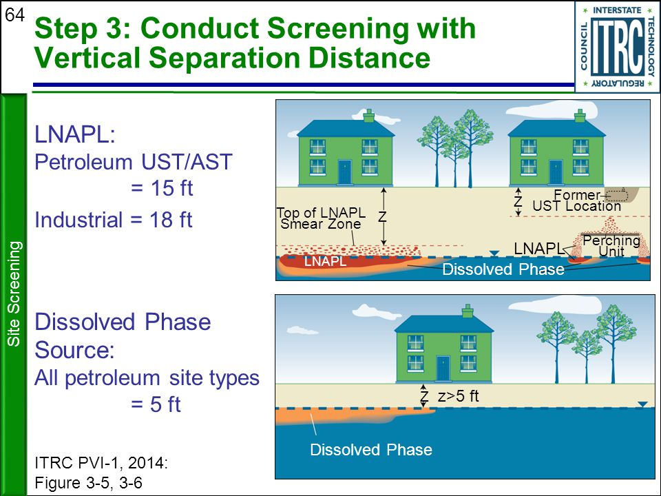 64 Step 3: Conduct Screening with Vertical Separation Distance LNAPL: Petroleum UST/AST = 15 ft Industrial = 18 ft Site Screening Dissolved Phase Sour