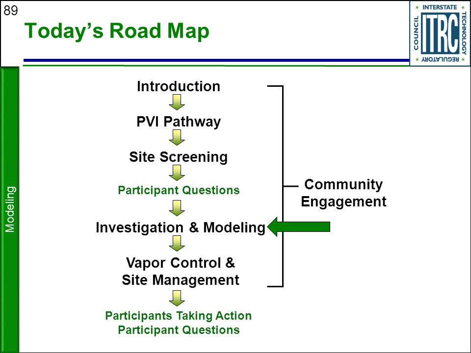 89 Today's Road Map Modeling Site Screening Investigation & Modeling Introduction PVI Pathway Participant Questions Vapor Control & Site Management Pa