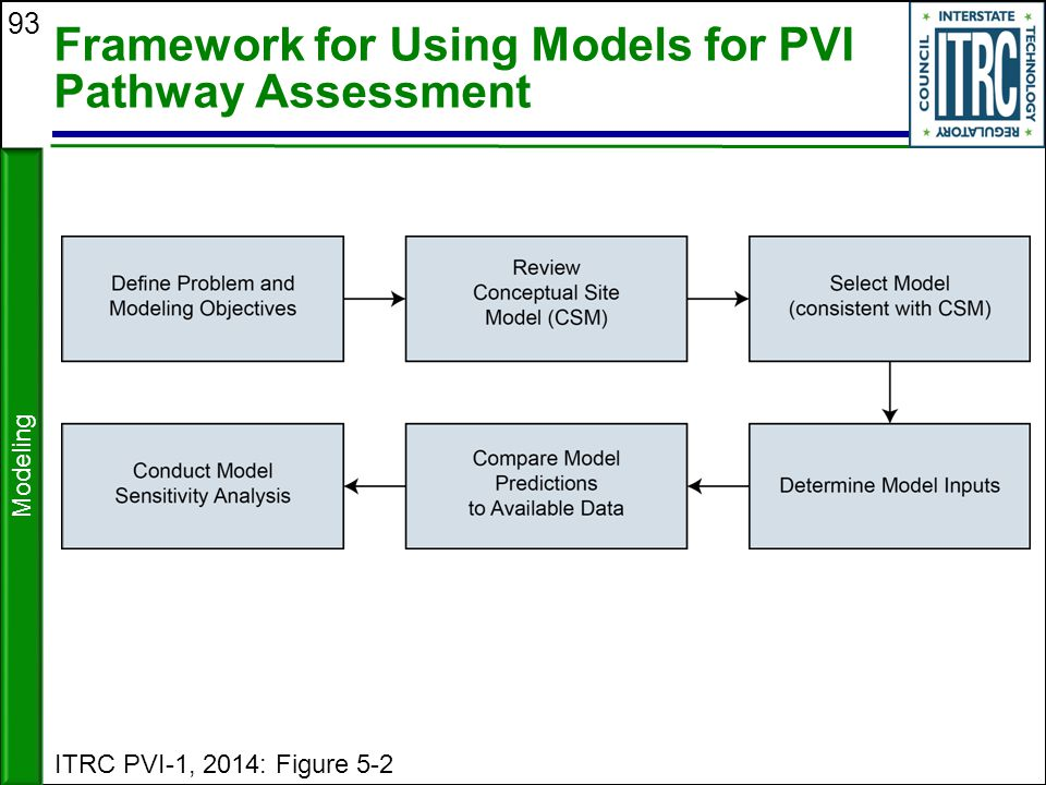 93 Framework for Using Models for PVI Pathway Assessment ITRC PVI-1, 2014: Figure 5-2 Modeling