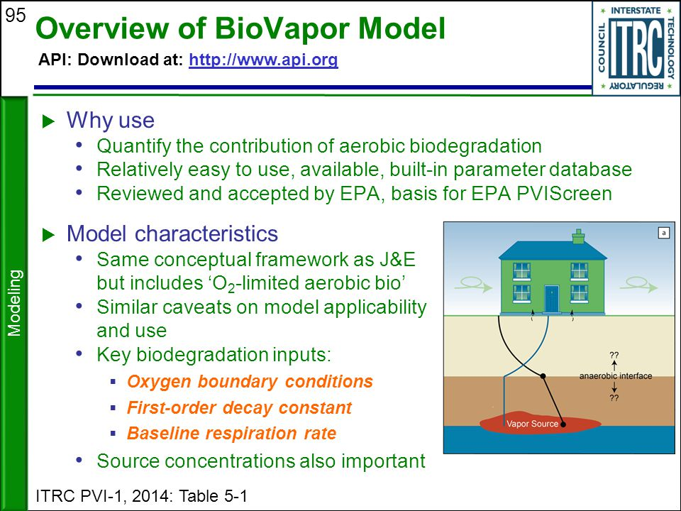 95 Overview of BioVapor Model  Model characteristics Same conceptual framework as J&E but includes 'O 2 -limited aerobic bio' Similar caveats on mode