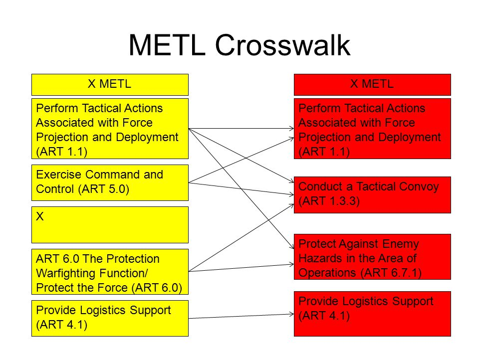 Overall METL X METLCURRENT (1 st QTR) PROJECTED (2nd QTR) Perform Tactical Actions Associated with Force Projection and Deployment (ART 1.1) UP Conduct a Tactical Convoy (ART 1.3.3) UT Protect Against Enemy Hazards in the Area of Operations (ART 6.7.1) UT Provide Logistics Support (ART 4.1)PT