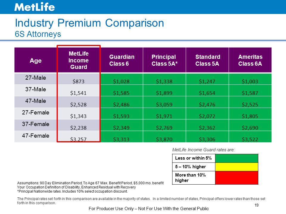 Industry Premium Comparison 6S Attorneys Age MetLife Income Guard Guardian Class 6 Principal Class 5A* Standard Class 5A Ameritas Class 6A 27-Male $87