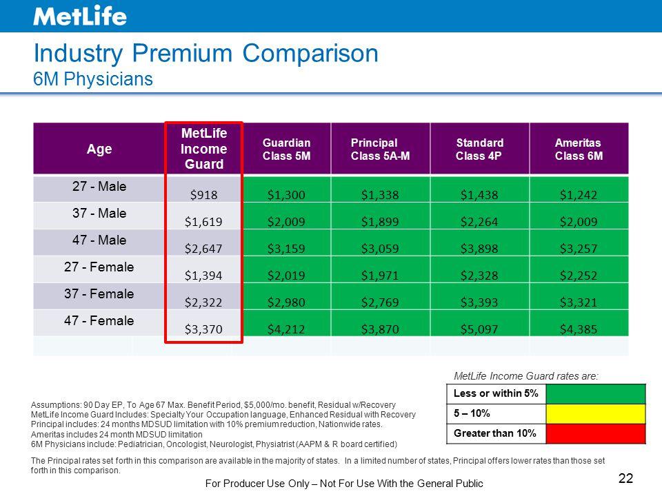 Industry Premium Comparison 6M Physicians AgeIncome Guard GuardianPrincipalStandardAmeritas Assumptions: 90 Day EP, To Age 67 Max. Benefit Period, $5,