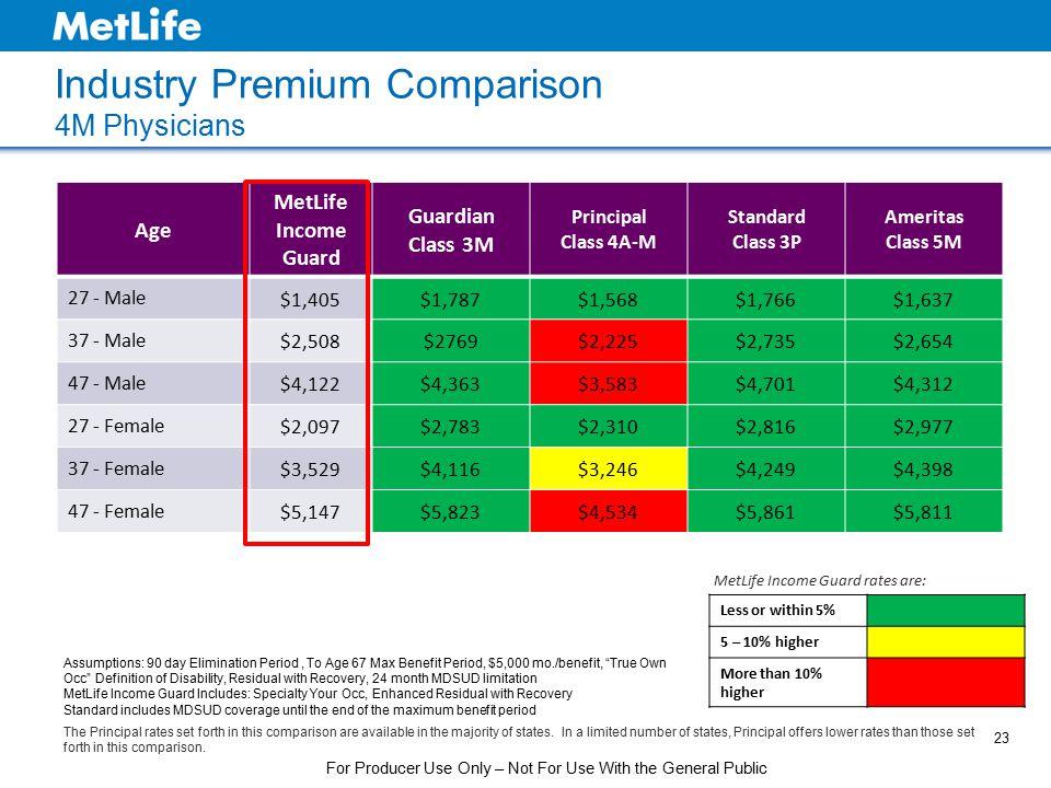 Industry Premium Comparison 4M Physicians Age MetLife Income Guard Guardian Class 3M Principal Class 4A-M Standard Class 3P Ameritas Class 5M 27 - Mal