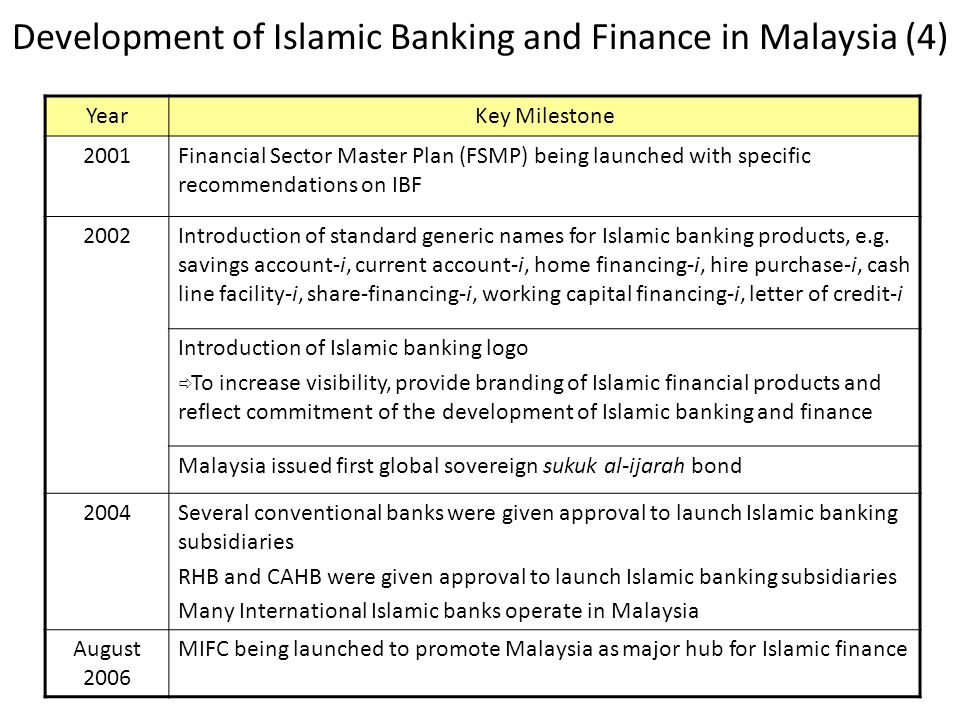 Development of Islamic Banking and Finance in Malaysia (4) YearKey Milestone 2001Financial Sector Master Plan (FSMP) being launched with specific recommendations on IBF 2002Introduction of standard generic names for Islamic banking products, e.g.
