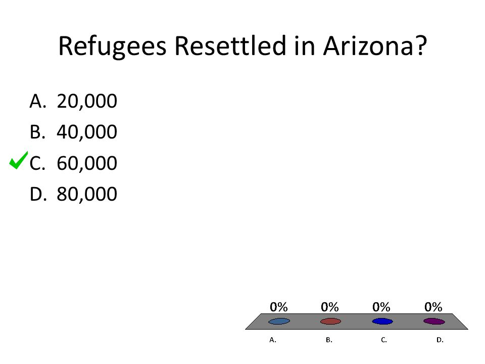 Refugees Resettled in Arizona A.20,000 B.40,000 C.60,000 D.80,000