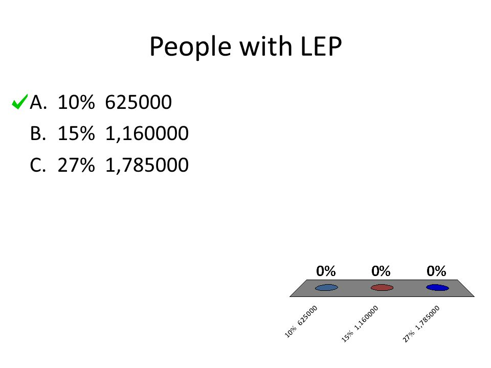 People with LEP A.10% 625000 B.15% 1,160000 C.27% 1,785000