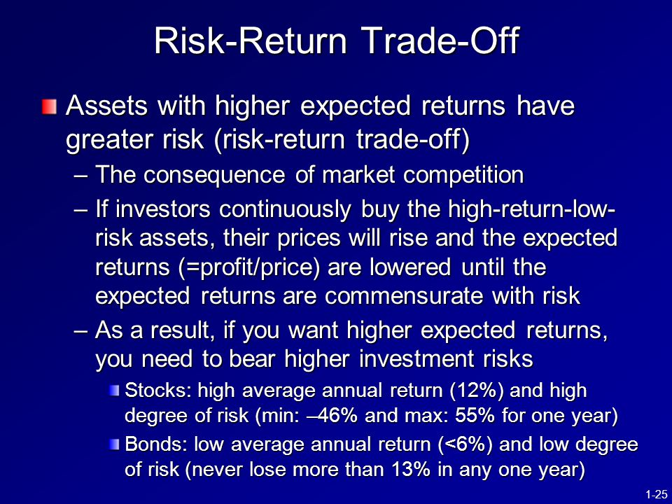 1-25 Risk-Return Trade-Off Assets with higher expected returns have greater risk (risk-return trade-off) –The consequence of market competition –If investors continuously buy the high-return-low- risk assets, their prices will rise and the expected returns (=profit/price) are lowered until the expected returns are commensurate with risk –As a result, if you want higher expected returns, you need to bear higher investment risks Stocks: high average annual return (12%) and high degree of risk (min: –46% and max: 55% for one year) Bonds: low average annual return (<6%) and low degree of risk (never lose more than 13% in any one year)