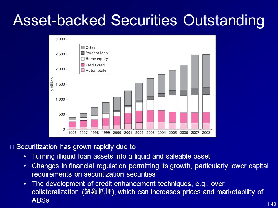 1-43 Asset-backed Securities Outstanding ※ Securitization has grown rapidly due to Turning illiquid loan assets into a liquid and saleable asset Changes in financial regulation permitting its growth, particularly lower capital requirements on securitization securities The development of credit enhancement techniques, e.g., over collateralization ( 超額抵押 ), which can increases prices and marketability of ABSs