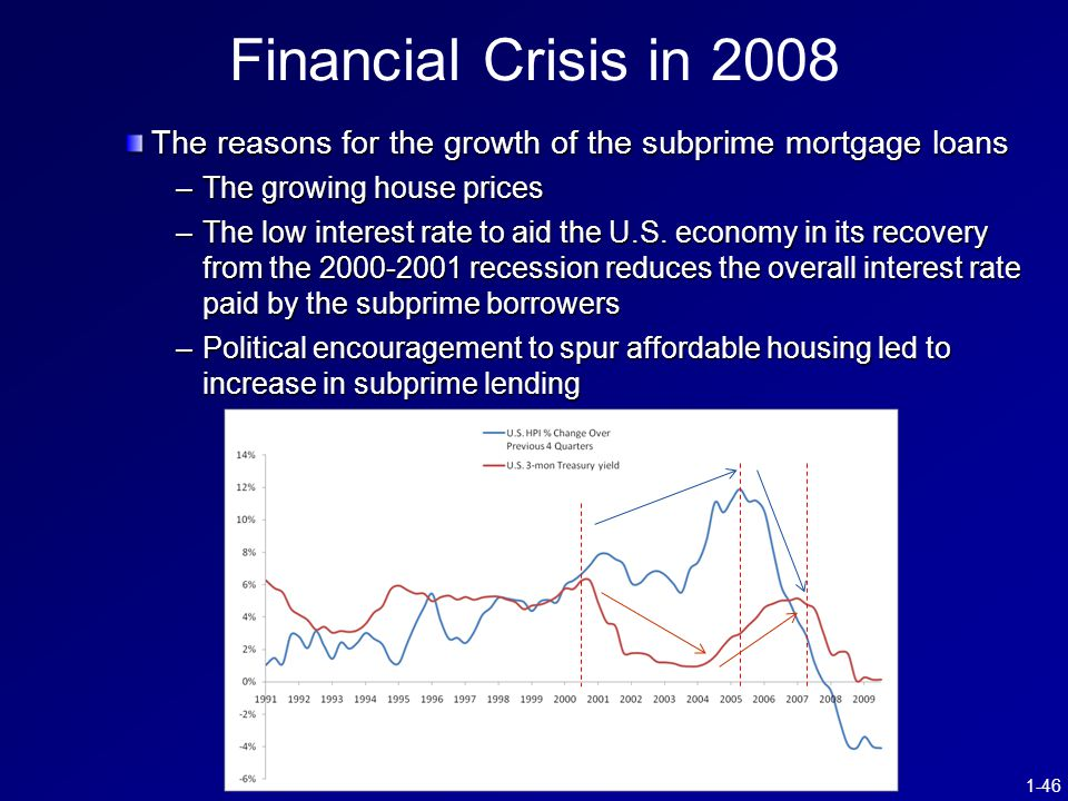 1-46 The reasons for the growth of the subprime mortgage loans –The growing house prices –The low interest rate to aid the U.S.