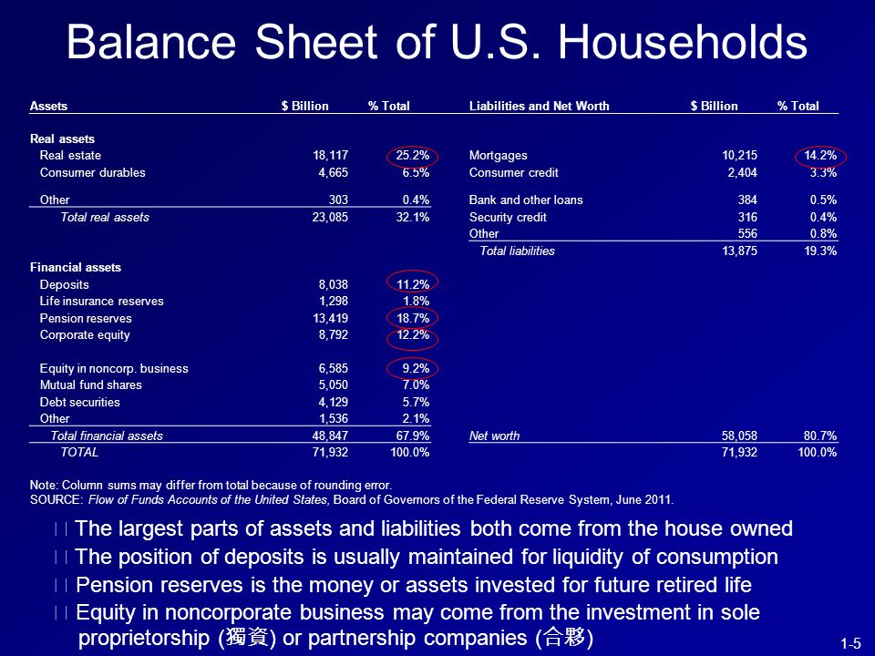 1-5 Assets $ Billion% TotalLiabilities and Net Worth$ Billion% Total Real assets Real estate18,11725.2%Mortgages10,21514.2% Consumer durables4,6656.5%Consumer credit2,4043.3% Other3030.4%Bank and other loans3840.5% Total real assets23,08532.1%Security credit3160.4% Other5560.8% Total liabilities13,87519.3% Financial assets Deposits8,03811.2% Life insurance reserves1,2981.8% Pension reserves13,41918.7% Corporate equity8,79212.2% Equity in noncorp.
