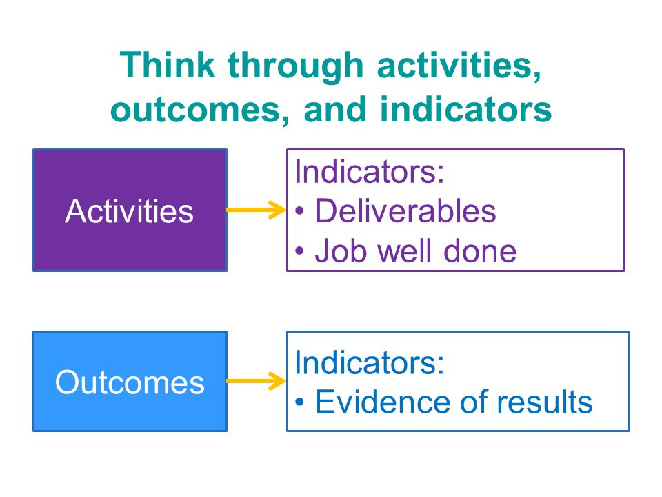 Think through activities, outcomes, and indicators Activities Indicators: Deliverables Job well done Outcomes Indicators: Evidence of results