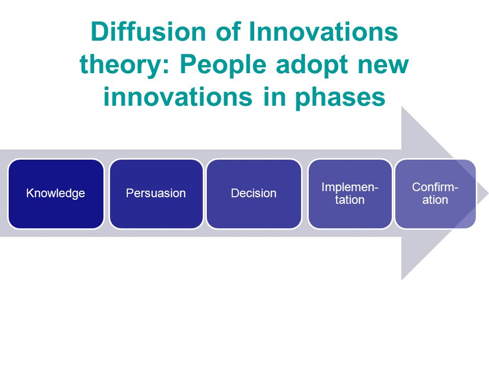 Diffusion of Innovations theory: People adopt new innovations in phases KnowledgePersuasionDecision Implemen- tation Confirm- ation