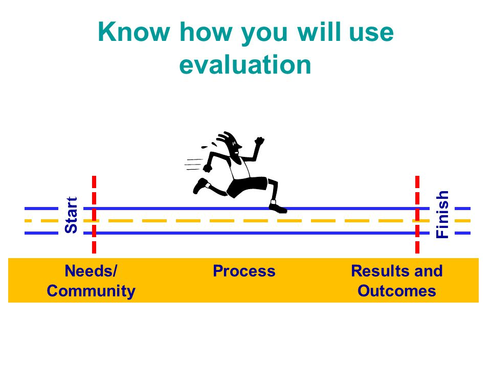 Know how you will use evaluation Needs/ Community ProcessResults and Outcomes Star t Finish
